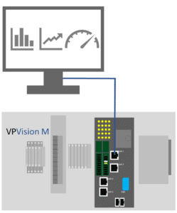 LAN connection between VPVision and the PC via port 1